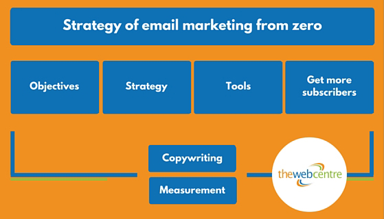 Email Marketing Strategy chart